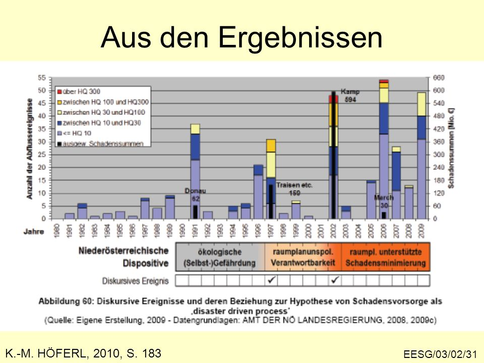 Aus den Ergebnissen K.-M. HÖFERL, 2010, S. 183 EESG/03/02/31