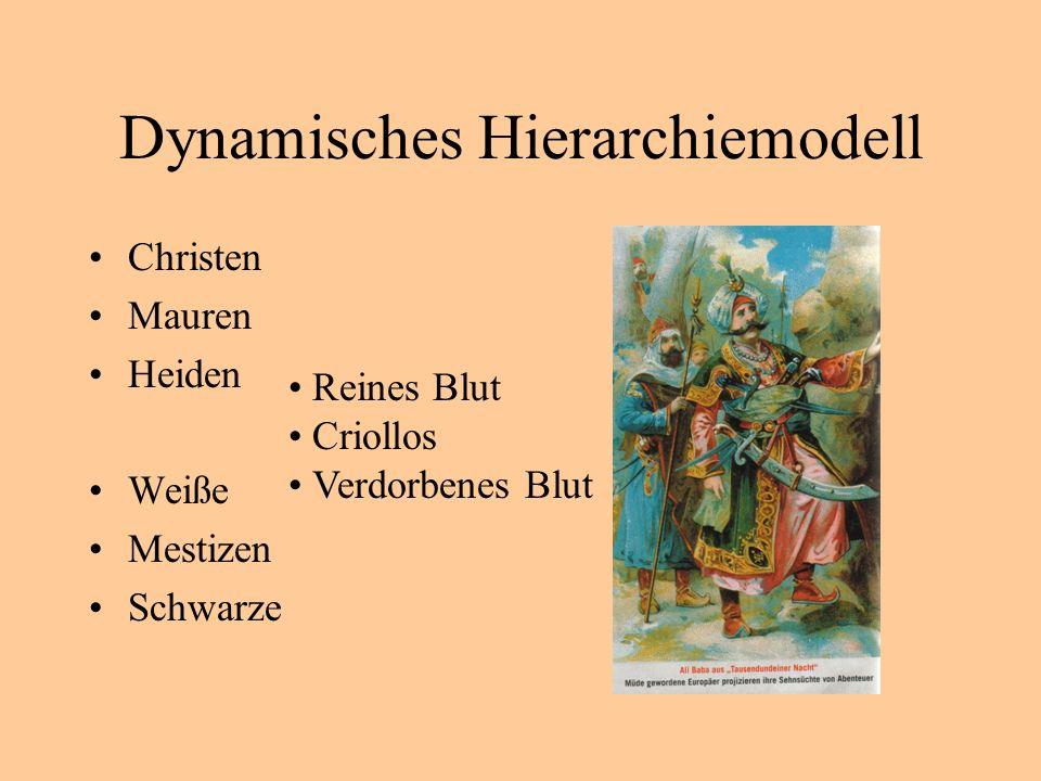 Dynamisches Hierarchiemodell