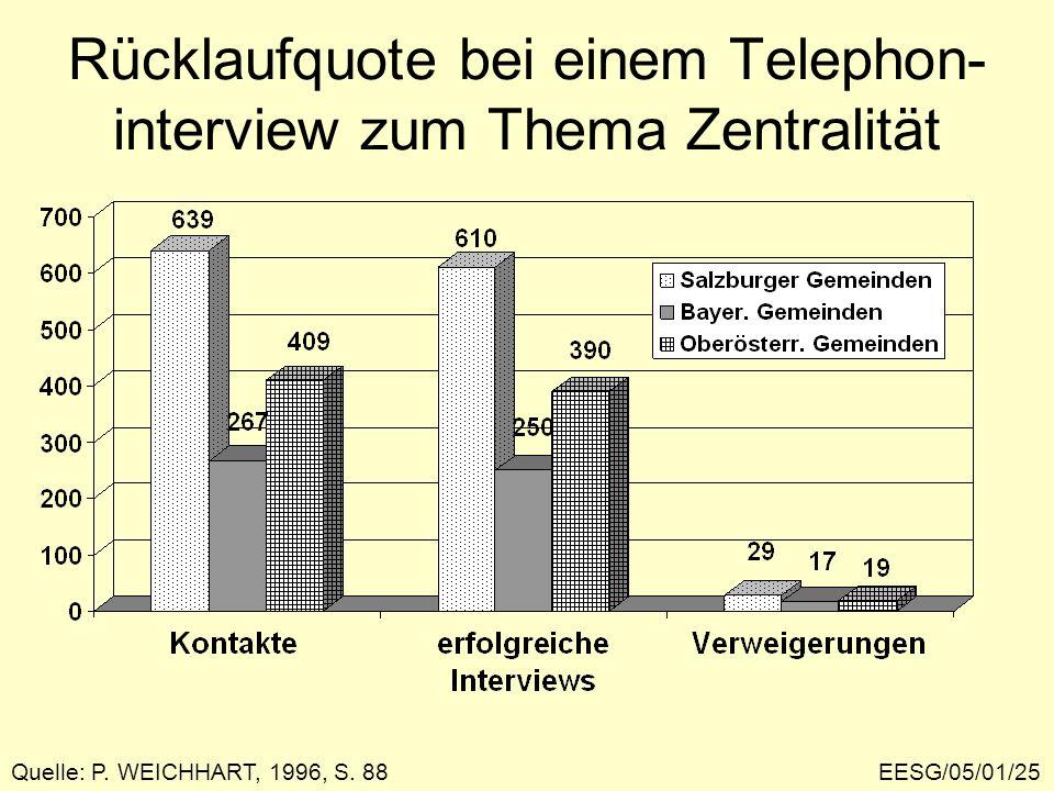 Rücklaufquote bei einem Telephon- interview zum Thema Zentralität