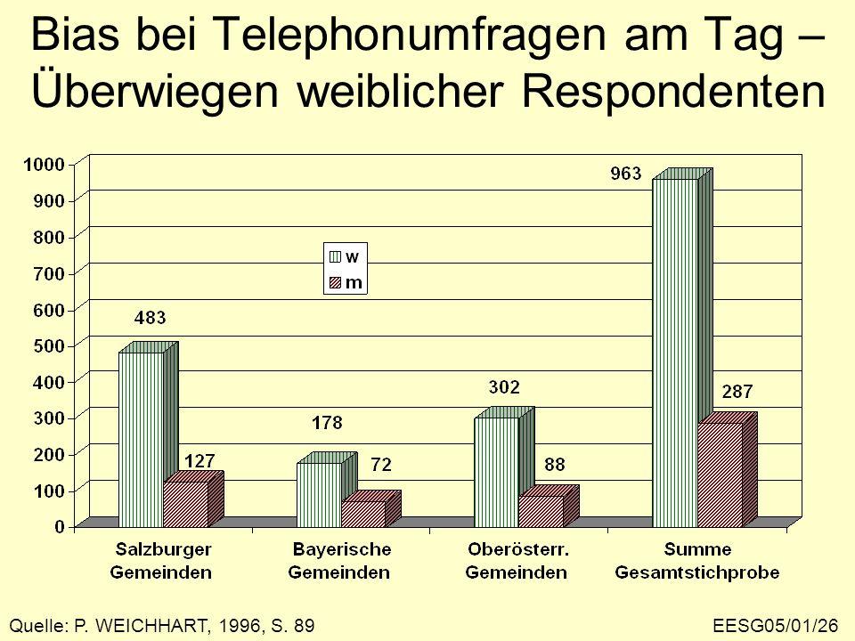 Bias bei Telephonumfragen am Tag – Überwiegen weiblicher Respondenten