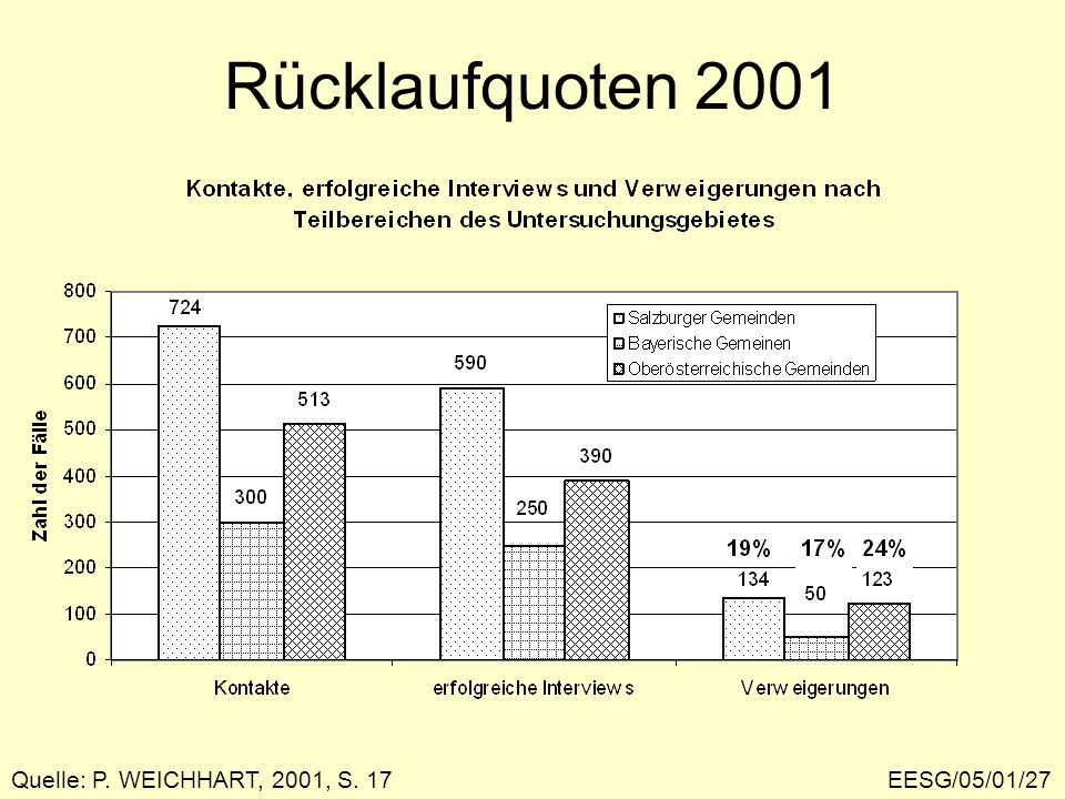 Rücklaufquoten 2001 Quelle: P. WEICHHART, 2001, S. 17 EESG/05/01/27