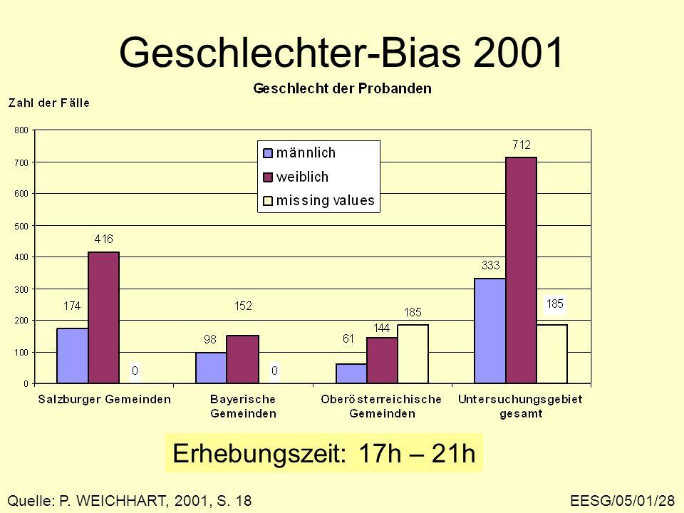 Geschlechter-Bias 2001 Erhebungszeit: 17h – 21h