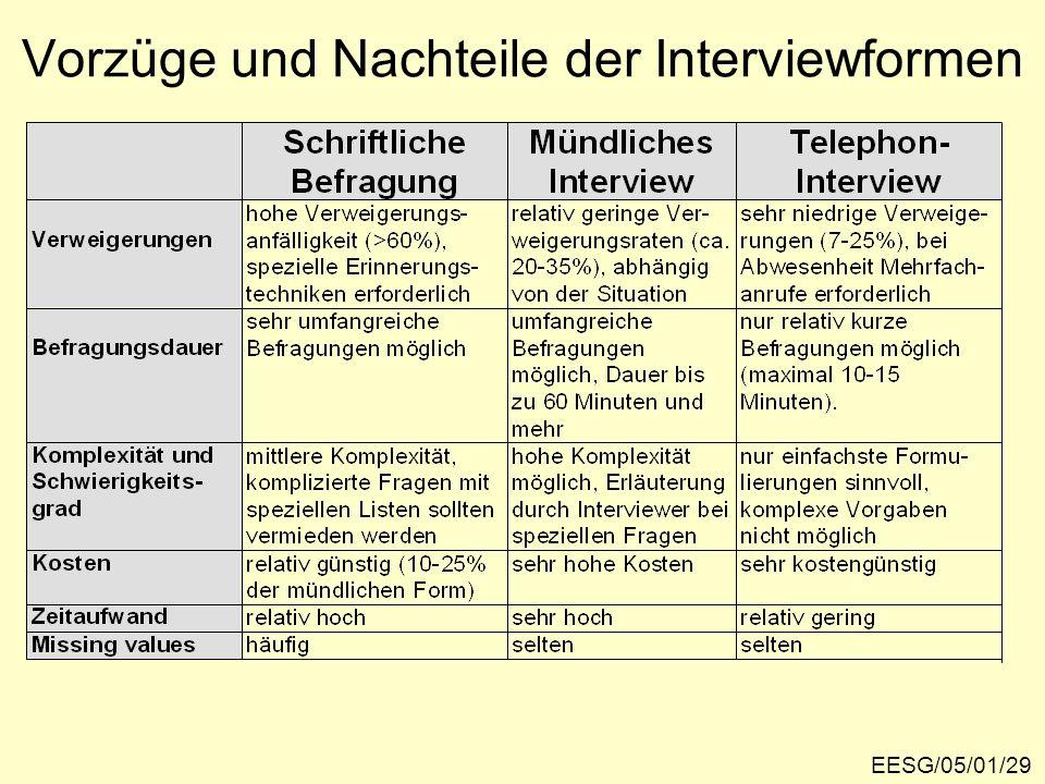 Vorzüge und Nachteile der Interviewformen
