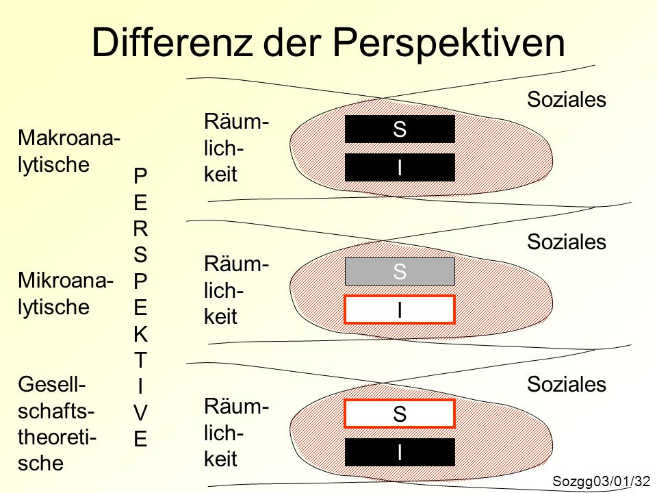 Differenz der Perspektiven