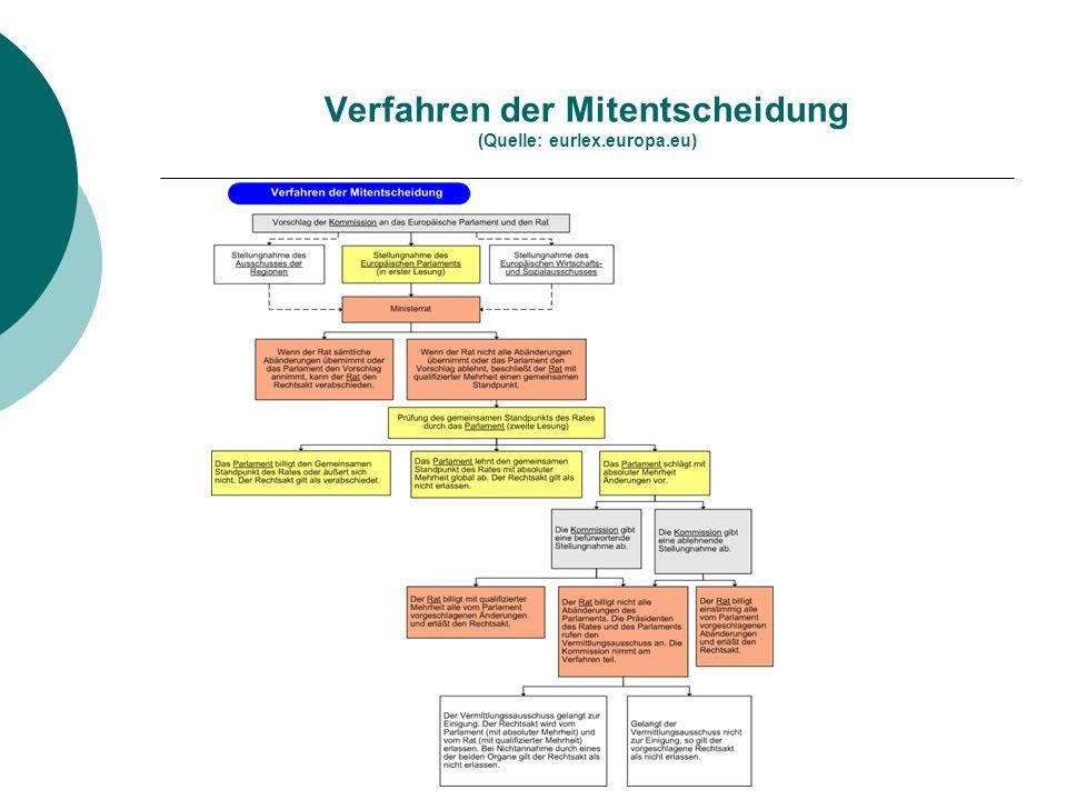 Verfahren der Mitentscheidung (Quelle: eurlex.europa.eu)