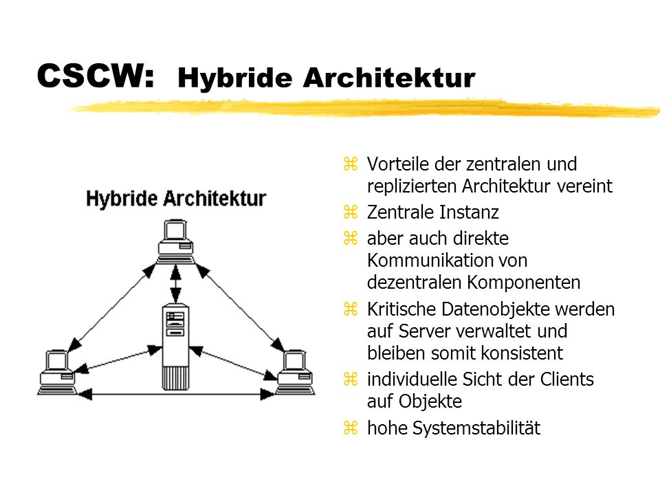 CSCW: Hybride Architektur