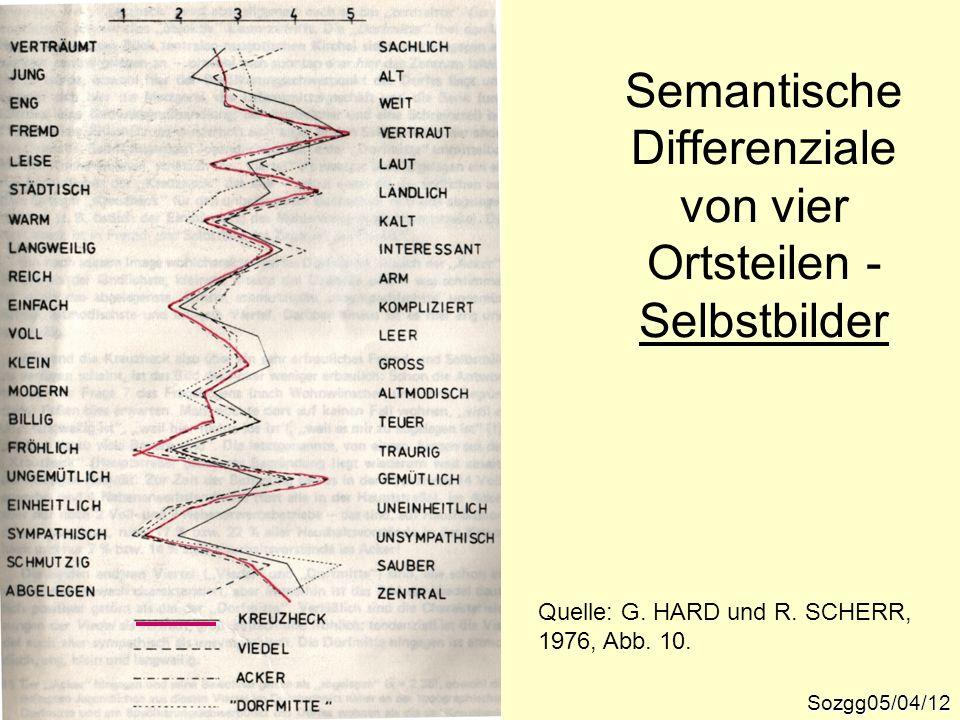 Semantische Differenziale von vier Ortsteilen - Selbstbilder