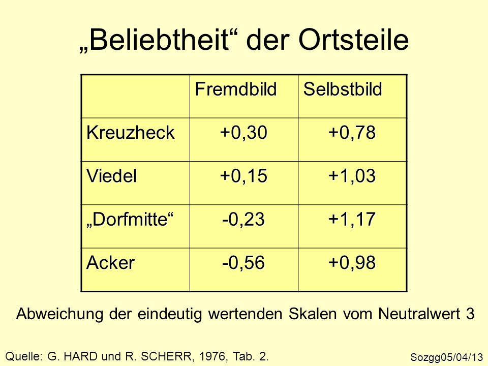 """""""Beliebtheit der Ortsteile"""