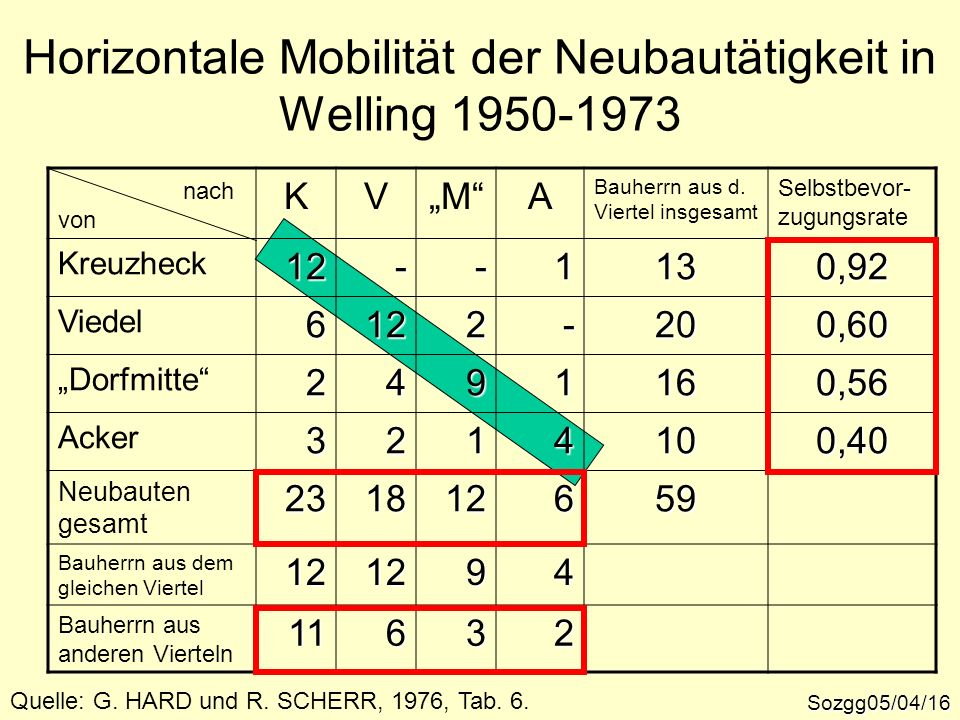 Horizontale Mobilität der Neubautätigkeit in Welling 1950-1973