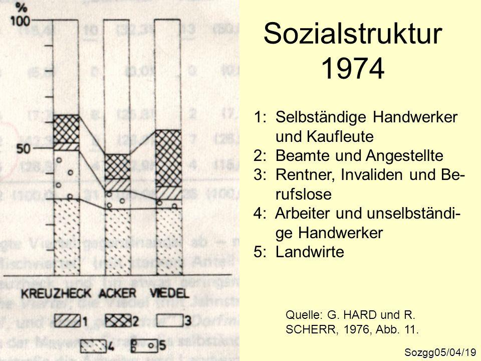 Sozialstruktur 1974 1: Selbständige Handwerker und Kaufleute