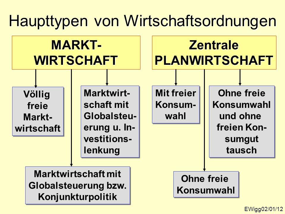 Haupttypen von Wirtschaftsordnungen