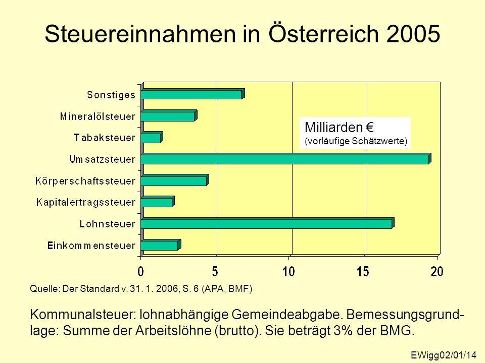 Steuereinnahmen in Österreich 2005