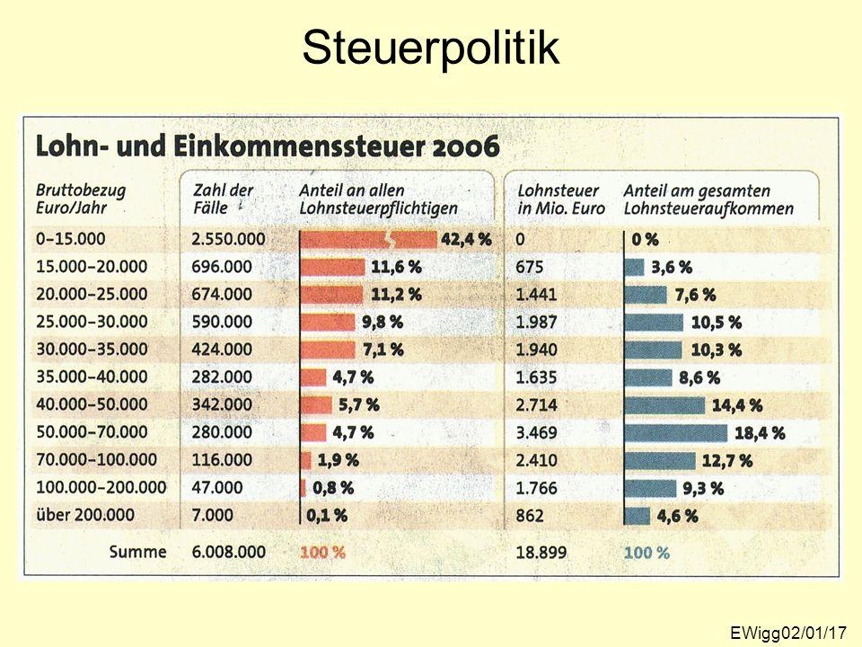 Steuerpolitik EWigg02/01/17