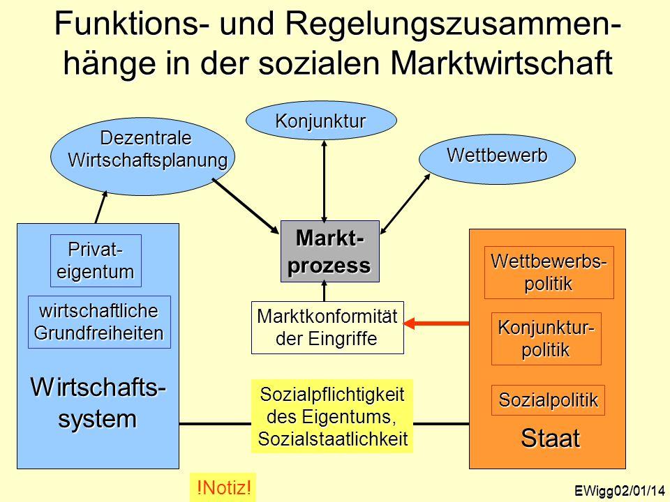 Funktions- und Regelungszusammen-hänge in der sozialen Marktwirtschaft