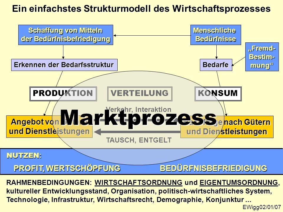 Ein einfachstes Strukturmodell des Wirtschaftsprozesses