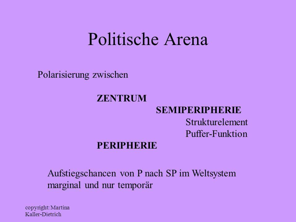 Politische Arena Polarisierung zwischen ZENTRUM SEMIPERIPHERIE
