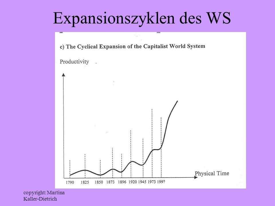 Expansionszyklen des WS