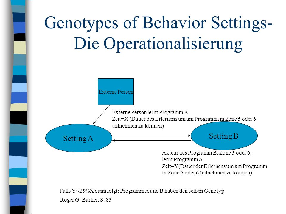 Genotypes of Behavior Settings-Die Operationalisierung