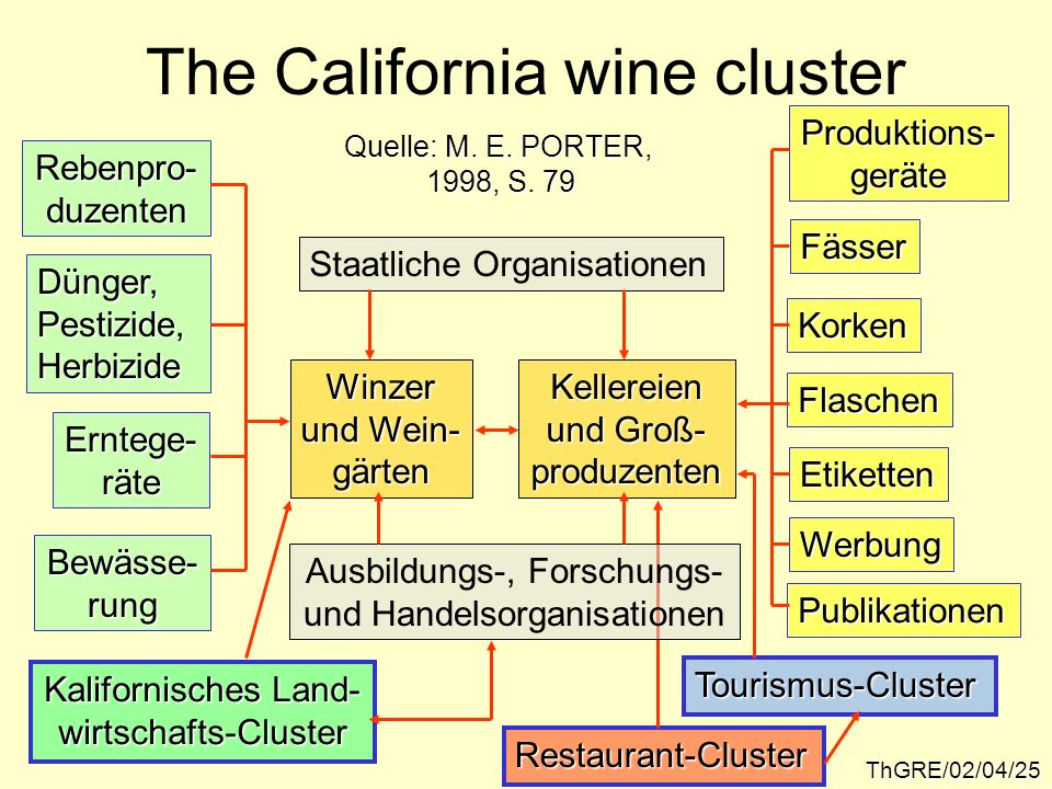 The California wine cluster