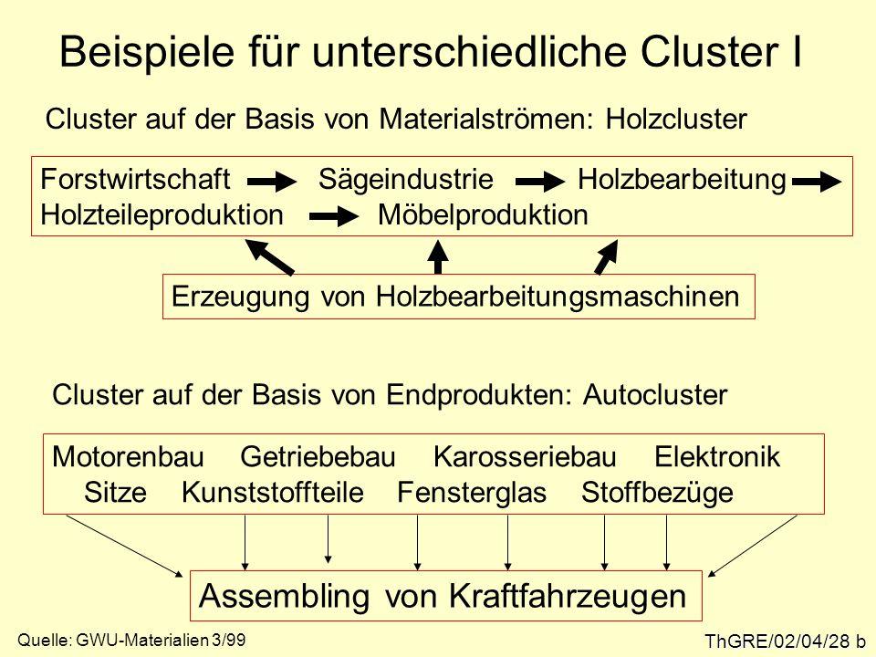 Beispiele für unterschiedliche Cluster I