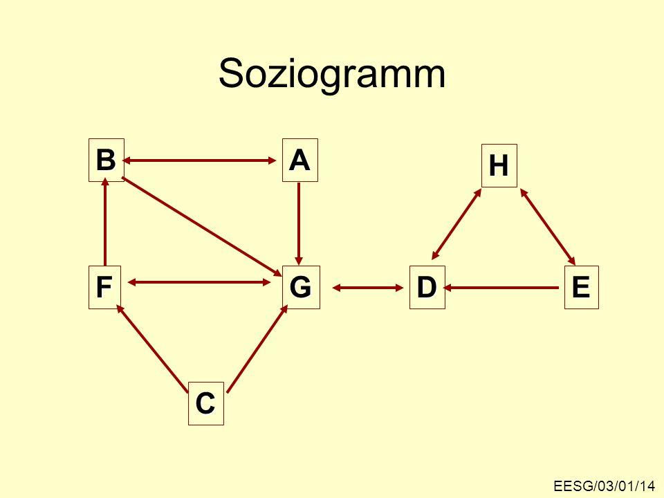 Soziogramm B A F G C D E H EESG/03/01/14