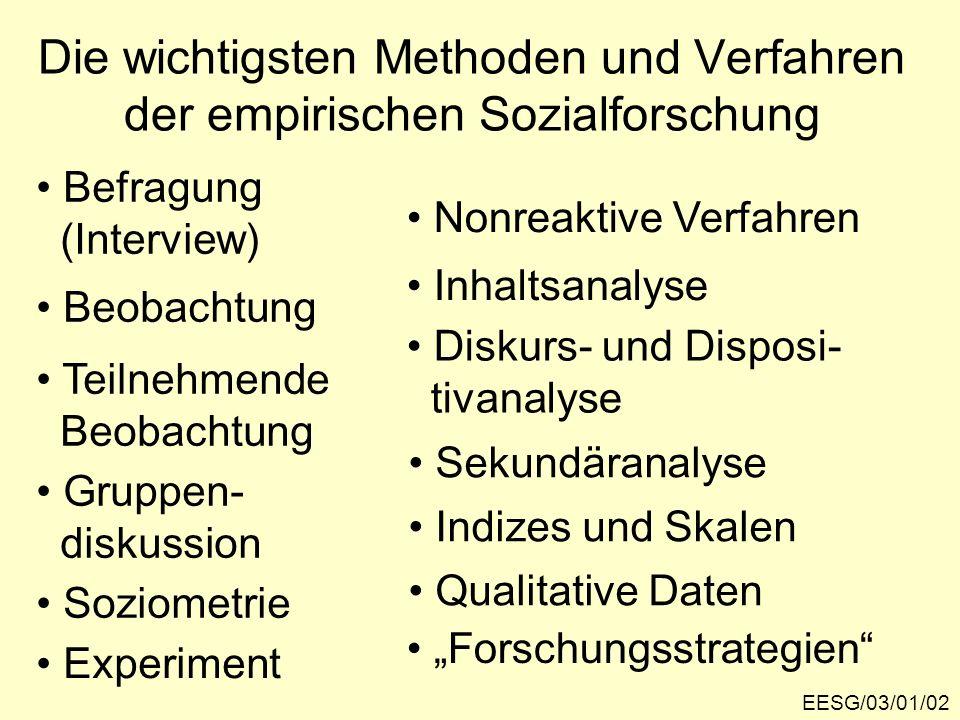 Die wichtigsten Methoden und Verfahren der empirischen Sozialforschung