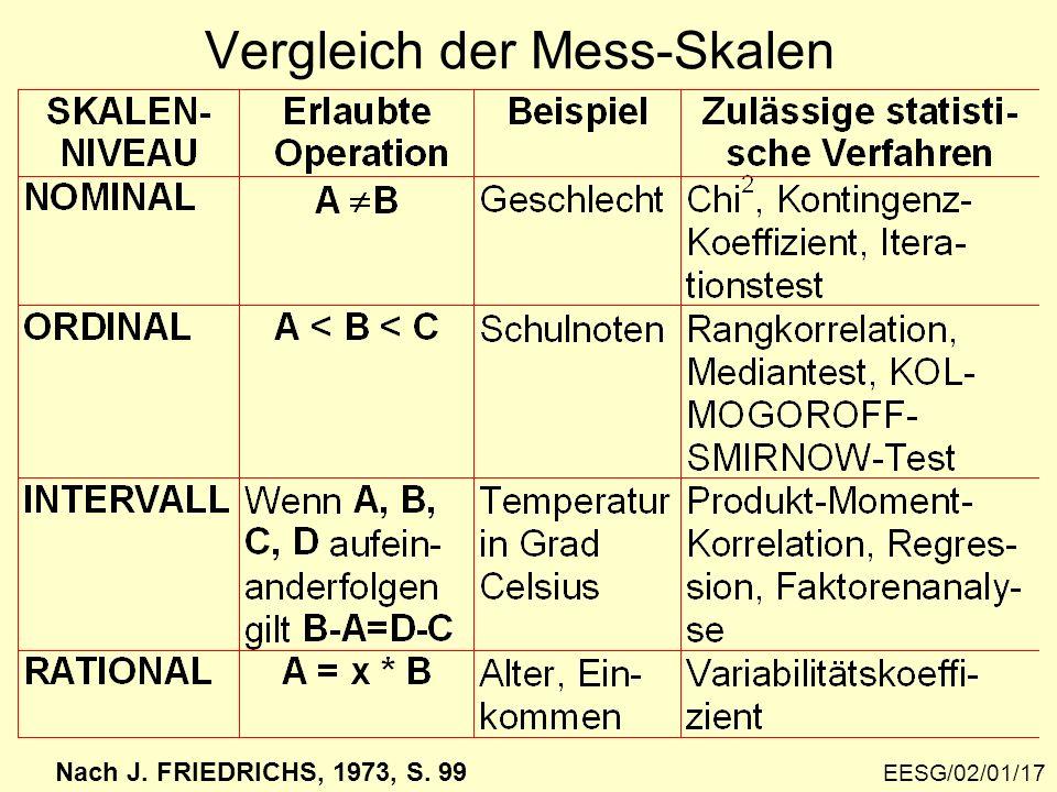 Vergleich der Mess-Skalen