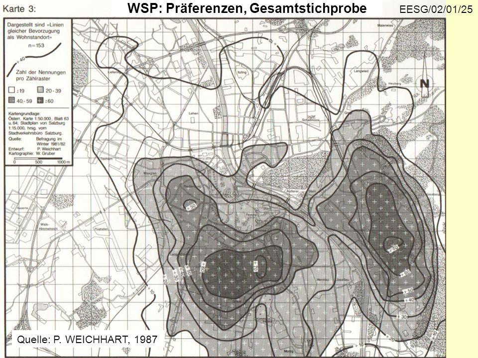 WSP: Präferenzen, Gesamtstichprobe