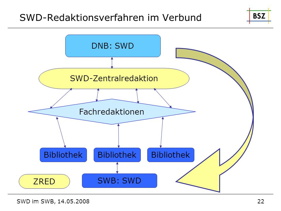 SWD-Redaktionsverfahren im Verbund
