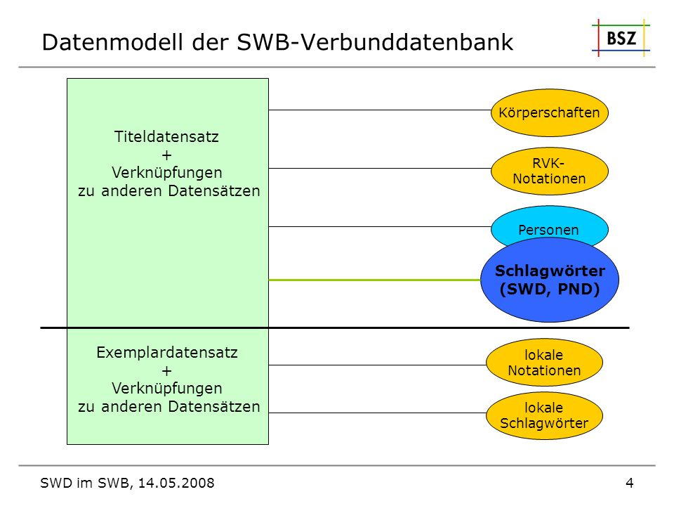 Datenmodell der SWB-Verbunddatenbank