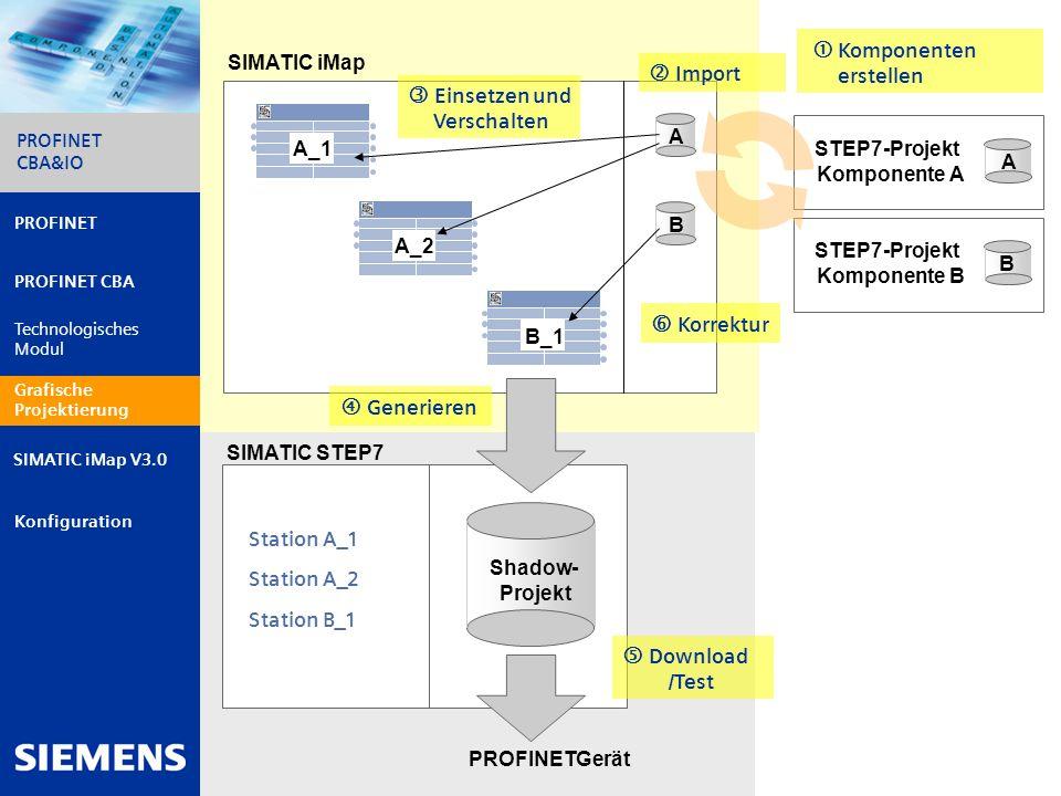 STEP7-Projekt Komponente A STEP7-Projekt Komponente B
