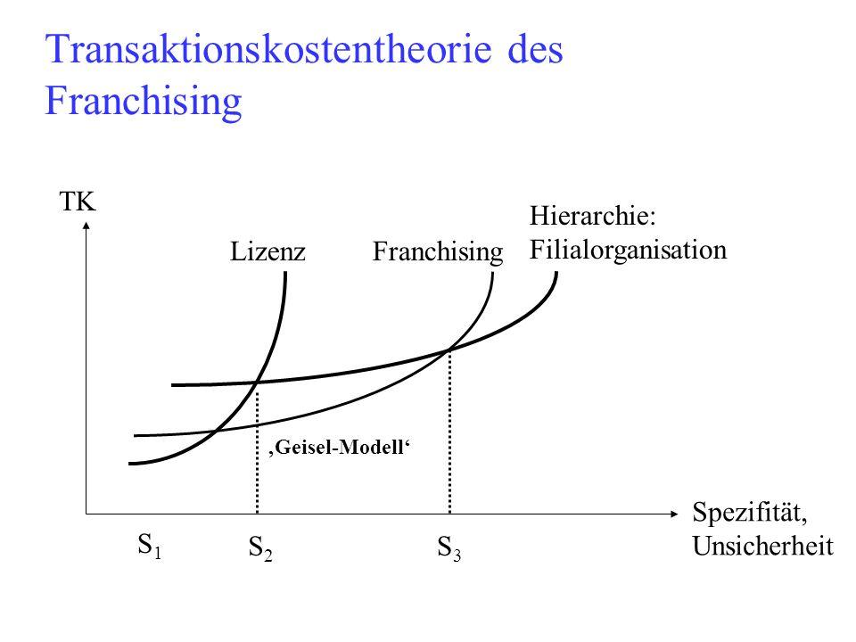Transaktionskostentheorie des Franchising