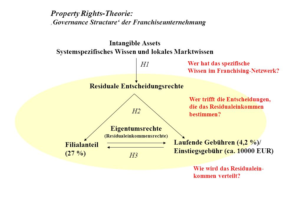 Property Rights-Theorie: