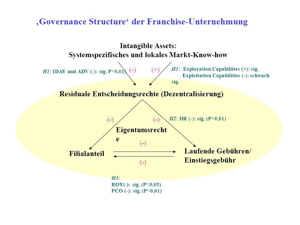 'Governance Structure' der Franchise-Unternehmung