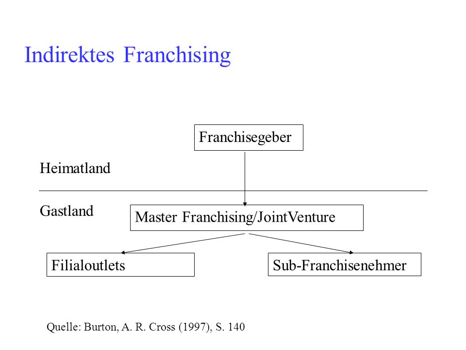 Indirektes Franchising