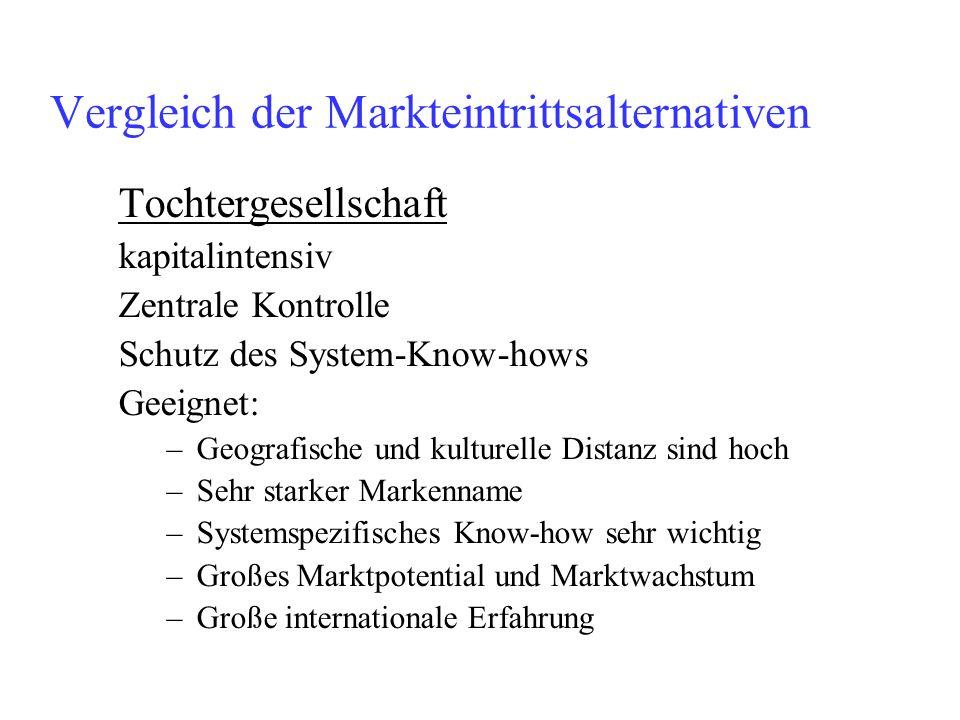 Vergleich der Markteintrittsalternativen