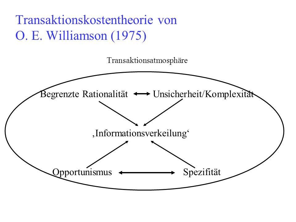 Transaktionskostentheorie von O. E. Williamson (1975)