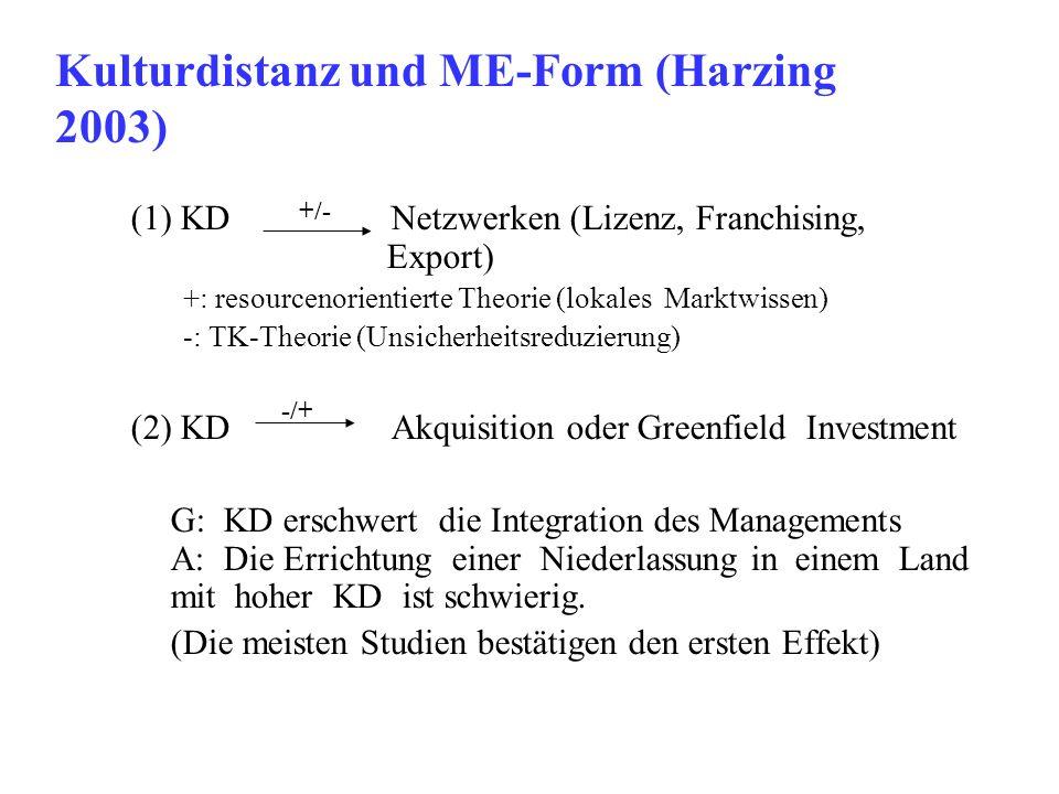 Kulturdistanz und ME-Form (Harzing 2003)