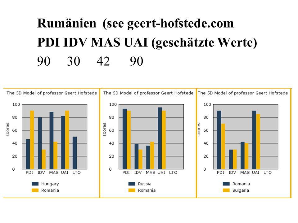 Rumänien (see geert-hofstede.com