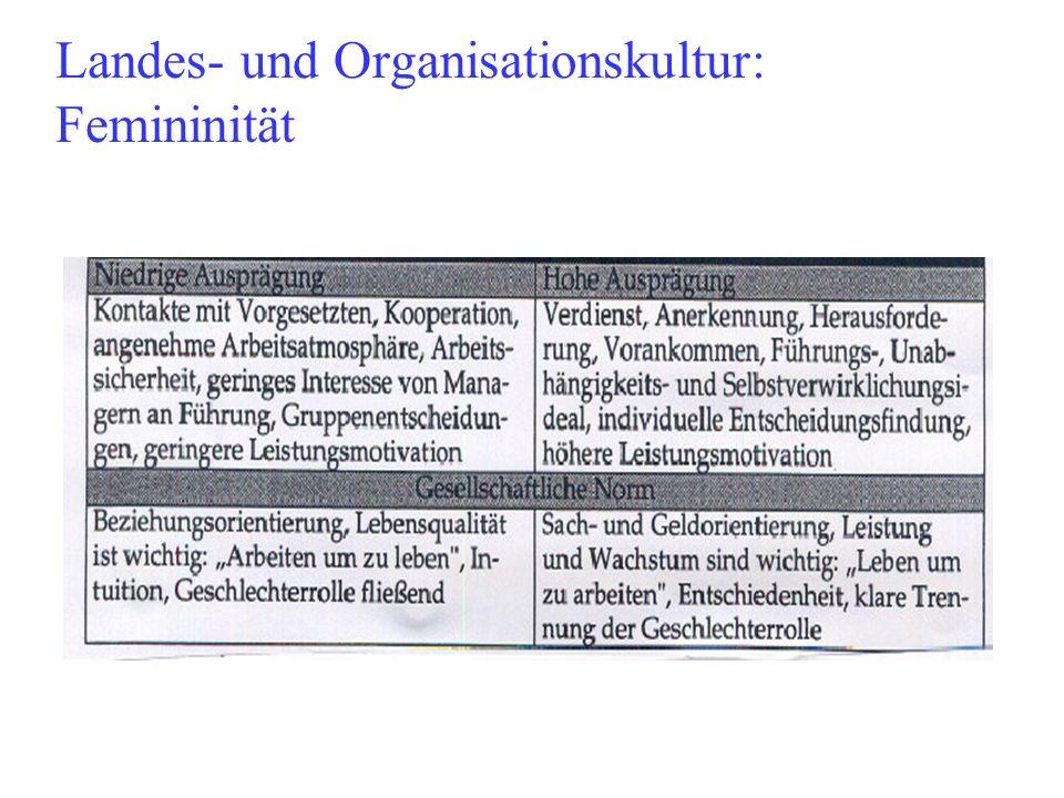 Landes- und Organisationskultur: Femininität