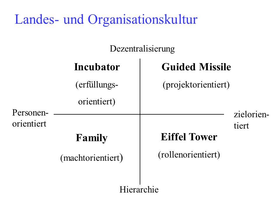 Landes- und Organisationskultur