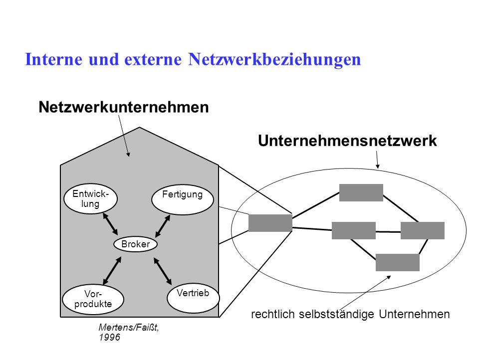 Interne und externe Netzwerkbeziehungen