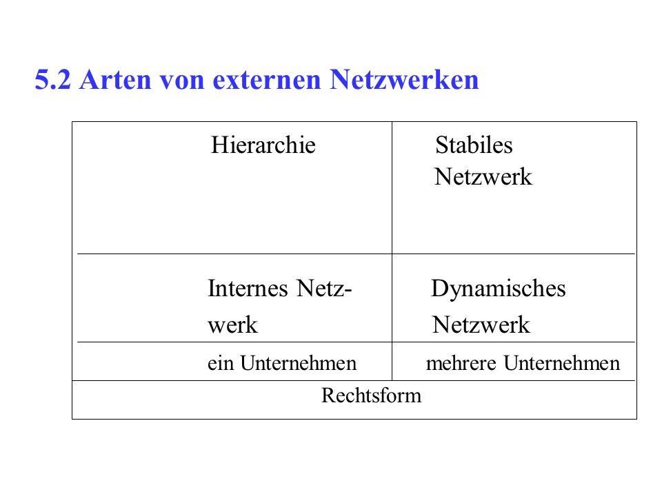 5.2 Arten von externen Netzwerken