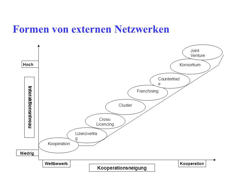 Formen von externen Netzwerken