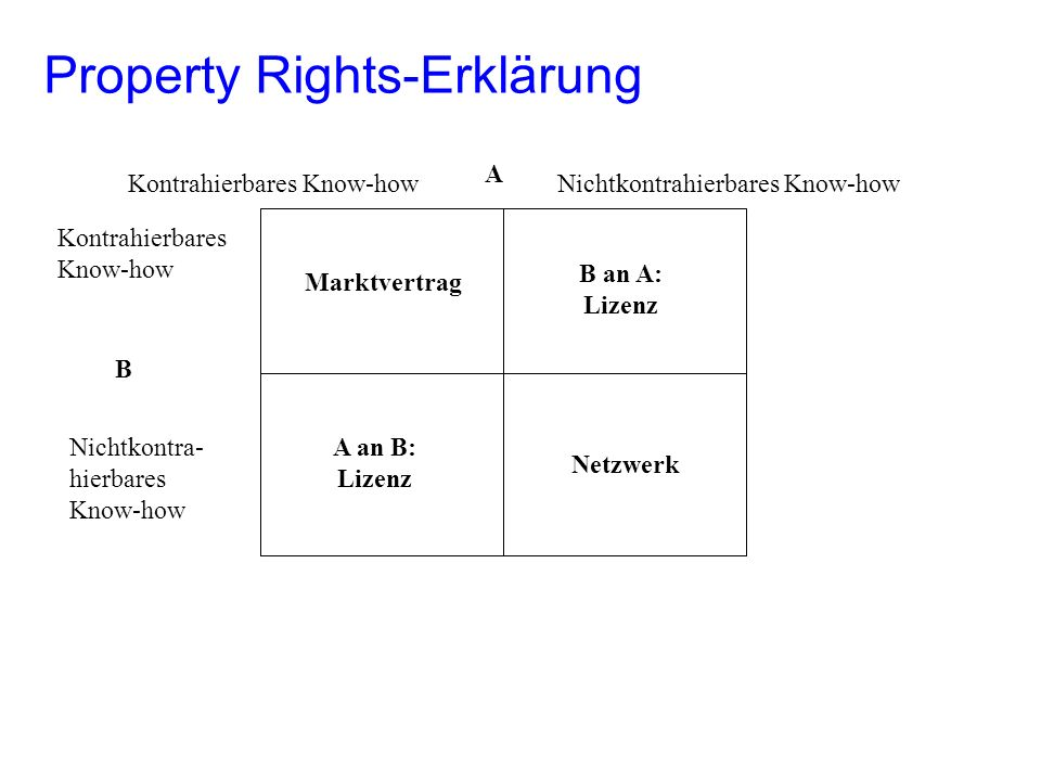 Property Rights-Erklärung