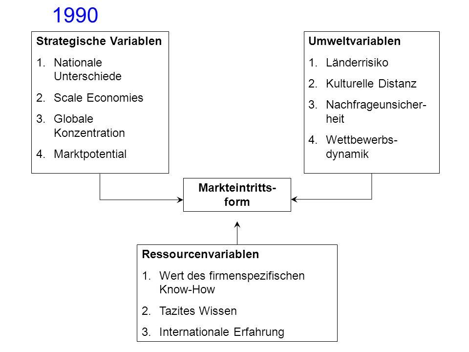 Eklektischer Ansatz nach Hill et al. 1990