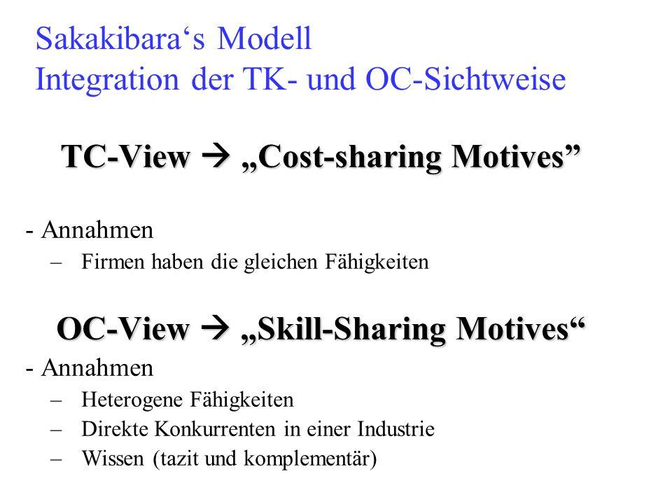 Sakakibara's Modell Integration der TK- und OC-Sichtweise