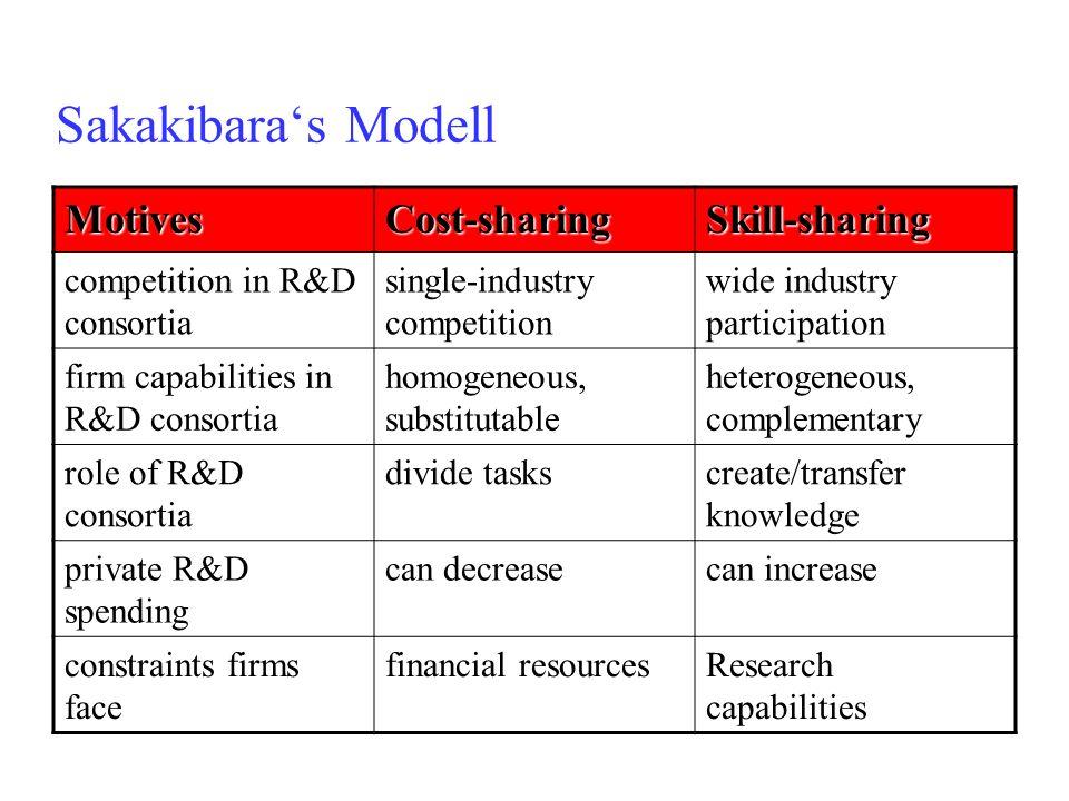 Sakakibara's Modell Motives Cost-sharing Skill-sharing