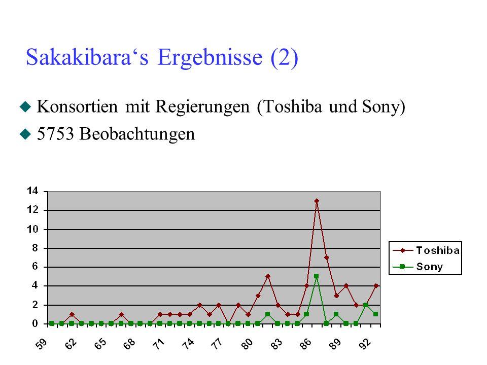 Sakakibara's Ergebnisse (2)