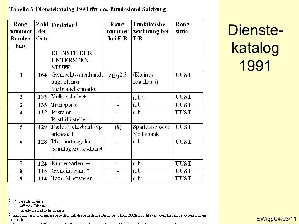 Dienste- katalog 1991 EWigg04/03/11